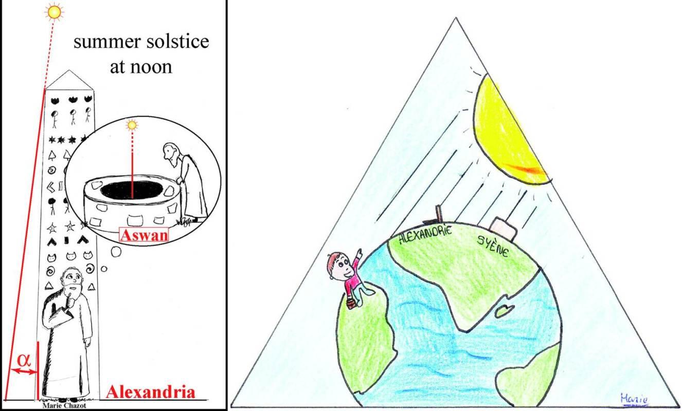 Solstice d'été et mesure du rayon de la Terre