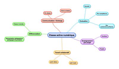 Classe active numerique.png