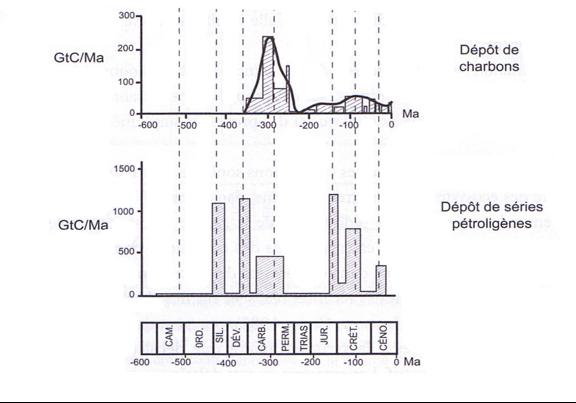 repartition_temporelle_petrole