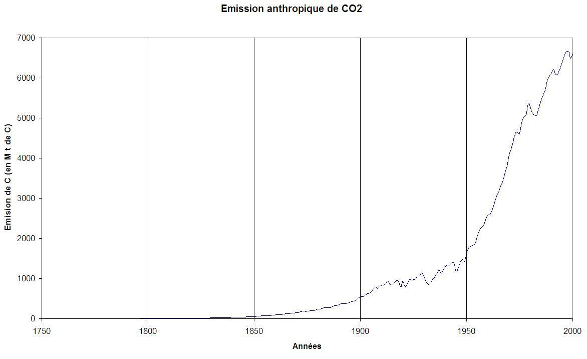 Emissions historiques du CO2