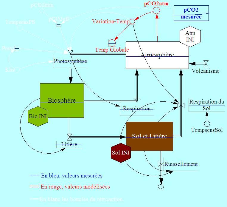 Image du modèle à 3 compartiments