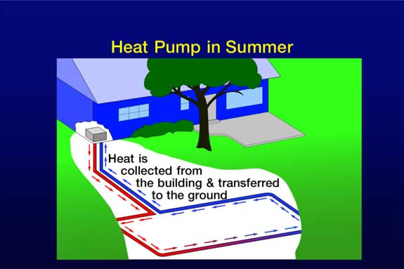 Pompe à chaleur en été
