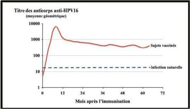 vaccin papillomavirus mode d emploi