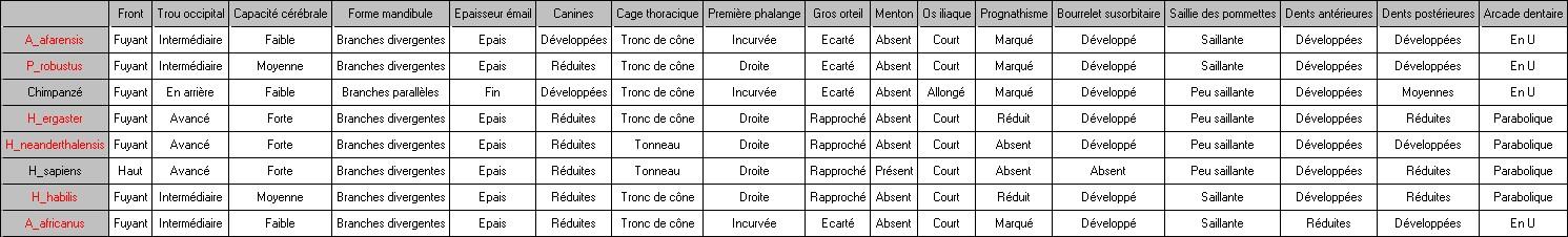 hominines-matrice-ref