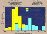 rapport isotopique oxygène