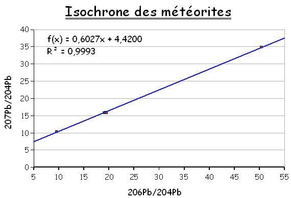 isochrone_meteorites.jpg