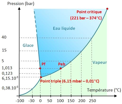http://acces.ens-lyon.fr/acces/thematiques/limites/eau/images-1/diagramme-phase-eau3.jpg