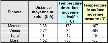 temperature moyenne de mercure