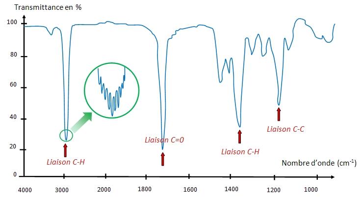 Image d'une spectroscopie Infra Rouge (IR)