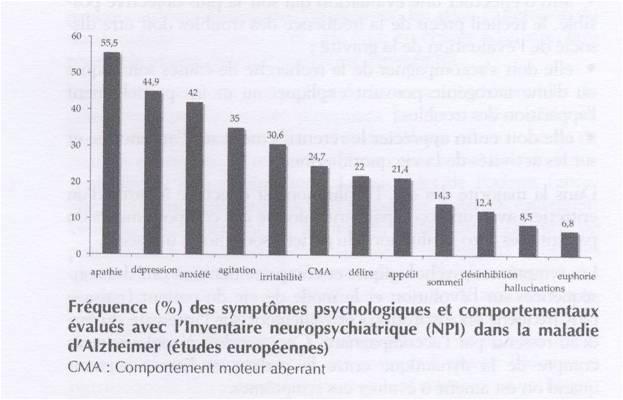 Fréquence (%) des symptômes psychologiques et comportementaux