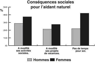 conséquences sociales pour les aidants
