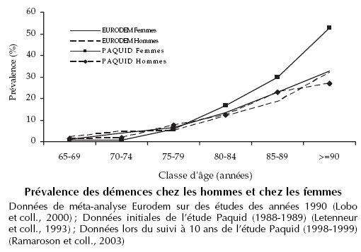 prévalence MA