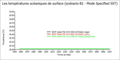 graphe des SST avec le mode Specified SST