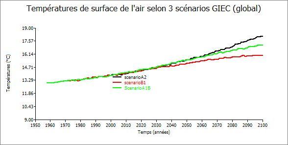 les températures de surface globales