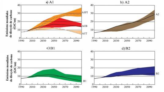 emissions CO2 (02)
