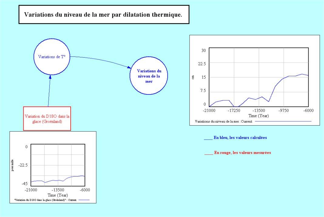 Quel est le coefficient de dilatation du pe