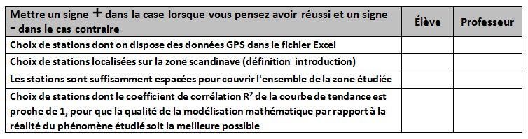 Autoévaluation choix stations GPS