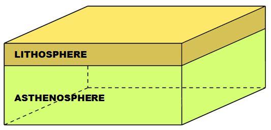 Bloc diagramme bilan 3D modélisation étape 1