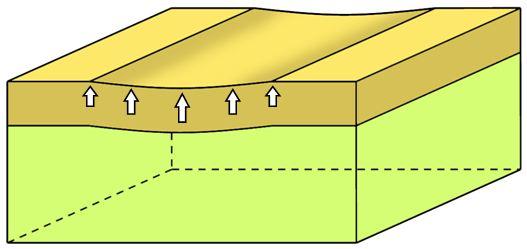 Bloc diagramme bilan 3D modélisation étape 3