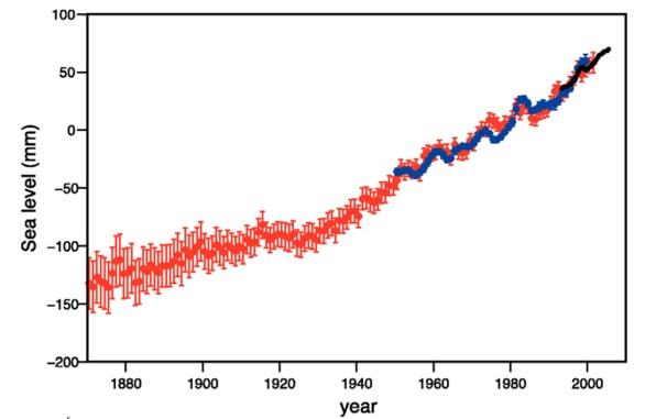 Variation niveau marin depuis 1880 - rapport Giec 2007