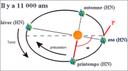 Les changements observés s'expliquent par les changements des paramètres astronomiques