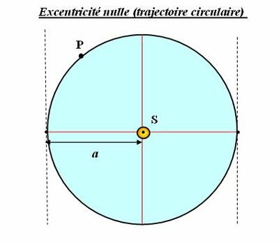 orbite_circ.jpg