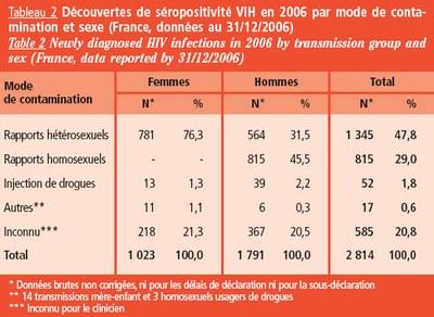 Découverte séropositivité selon mode de contamination