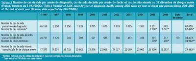 Evolution des cas de SIDA France