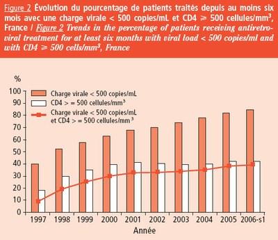 Evolution patients traités