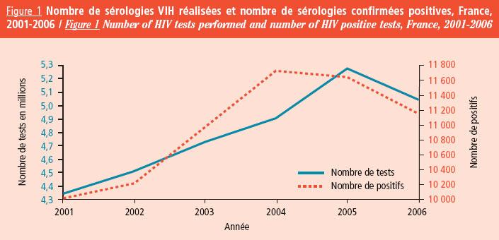 Nombre de tests et de séropositivités en France
