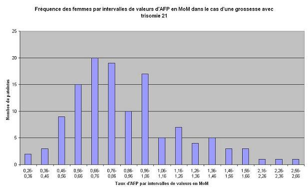 histogramme de fréquence d?intervalles d?AFP en cas de grossesse d?enfant trisomique en MoM