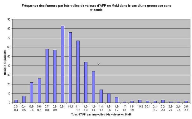 histogramme de fréquence d?intervalles d?AFP dans le cas d?une population témoin en MoM