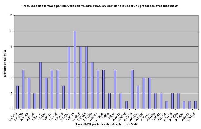 histogramme de fréquence d?intervalles d?hCG en cas de grossesse d?enfant trisomique en MoM