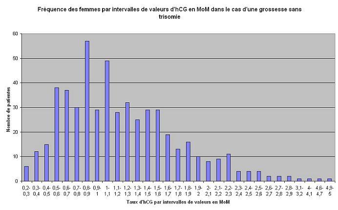 histogramme de fréquence d?intervalles d?hCG dans le cas d?une population normale en MoM