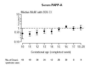 Niveaux de la médiane du marqueur sérique PAPP_A au cours d?une grossesse