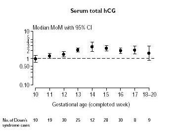 Niveaux de la médiane du marqueur sérique hCG totale au cours d?une grossesse