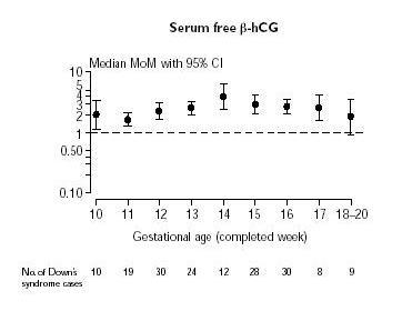 Niveaux de la médiane du marqueur sérique béta hCG au cours d?une grossesse