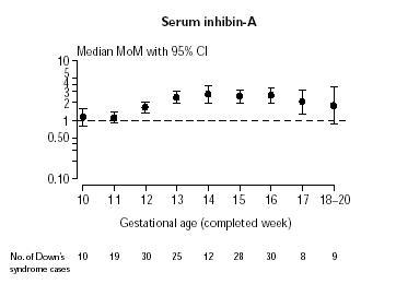 Niveaux de la médiane du marqueur sérique inhibine_A au cours d?une grossesse