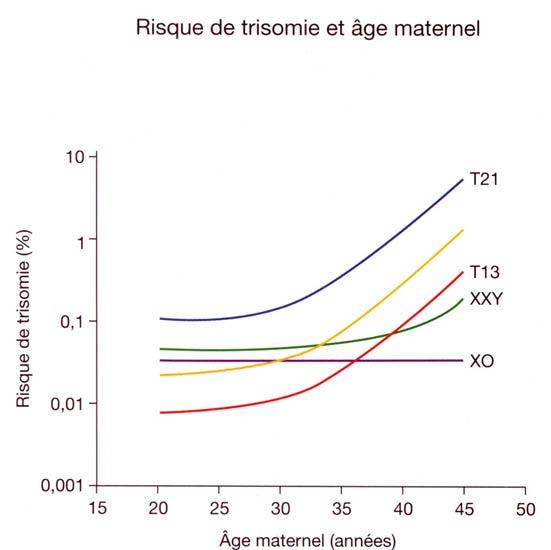Etiologie du syndrome de down site des ressources d - Anomalie chromosomique fausse couche ...
