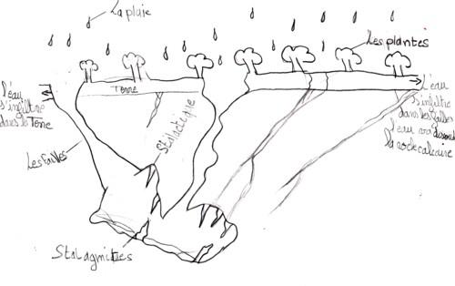 formation grotte, schéma réalisé dans un groupe en vue d'une restitution au groupe classe